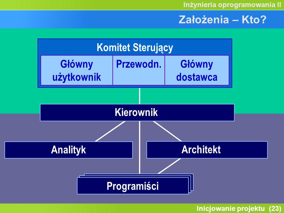 Inicjowanie projektu (23) Inżynieria oprogramowania II Założenia – Kto? Kierownik Zespołu Programiści Analityk Architekt Komitet Sterujący Główny użyt