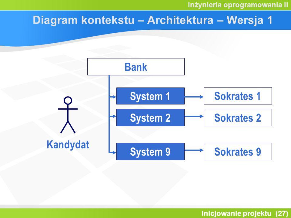 Inicjowanie projektu (27) Inżynieria oprogramowania II Diagram kontekstu – Architektura – Wersja 1 System 1 Kandydat Bank Sokrates 1 Sokrates 2 Sokrat