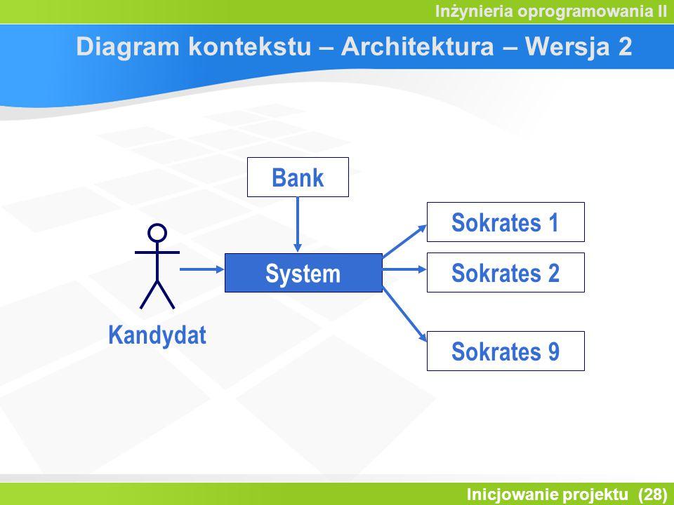 Inicjowanie projektu (28) Inżynieria oprogramowania II Diagram kontekstu – Architektura – Wersja 2 System Kandydat Bank Sokrates 1 Sokrates 2 Sokrates