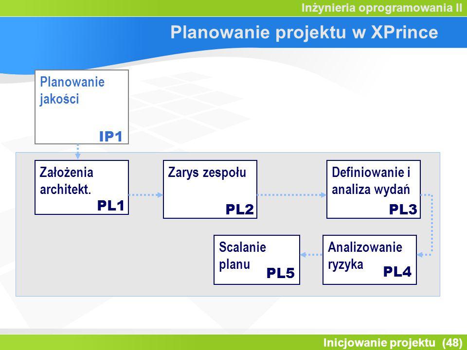 Inicjowanie projektu (48) Inżynieria oprogramowania II Założenia architekt. Zarys zespołuDefiniowanie i analiza wydań Analizowanie ryzyka PL1 PL2PL3 P