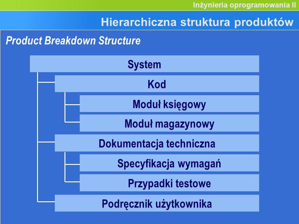 Inicjowanie projektu (9) Inżynieria oprogramowania II Hierarchiczna struktura produktów Produkty specjalistyczneProdukty zarządcze Produkty Plany Raporty...