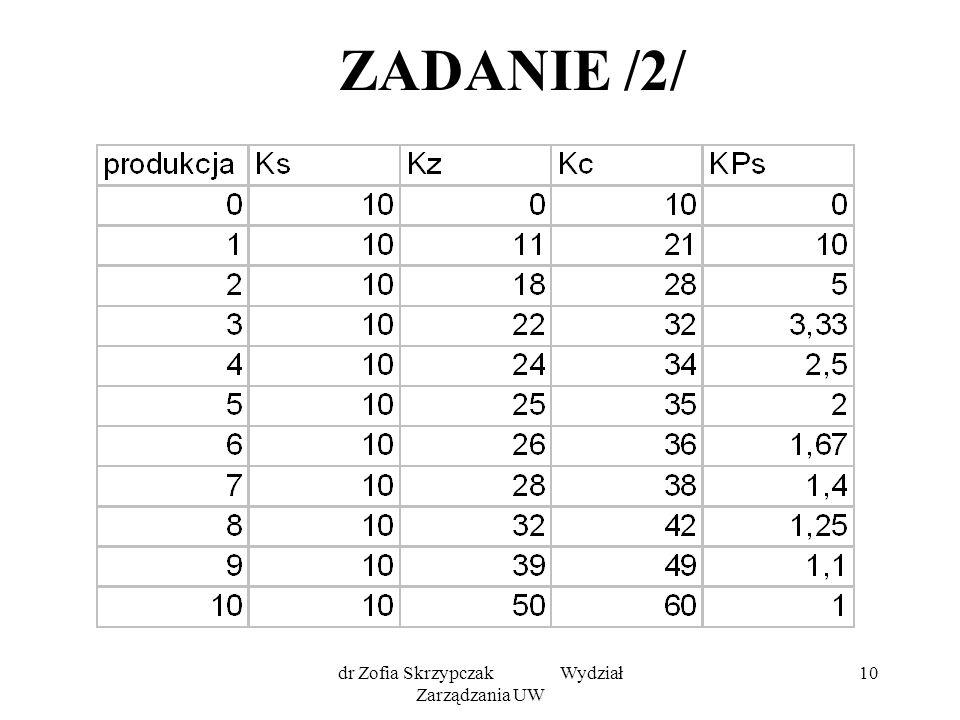 dr Zofia Skrzypczak Wydział Zarządzania UW 10 ZADANIE /2/