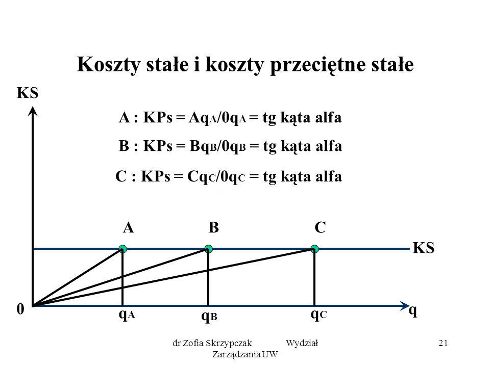 dr Zofia Skrzypczak Wydział Zarządzania UW 21 Koszty stałe i koszty przeciętne stałe KS q ABC qAqA qBqB qCqC 0 A : KPs = Aq A /0q A = tg kąta alfa B : KPs = Bq B /0q B = tg kąta alfa C : KPs = Cq C /0q C = tg kąta alfa