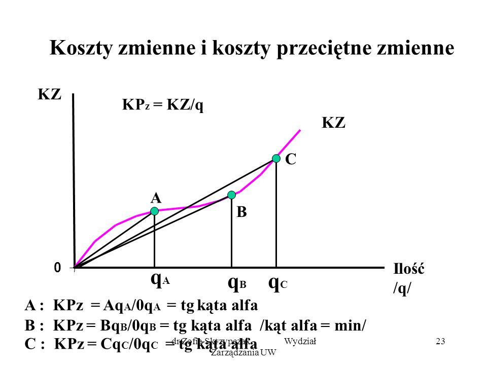 dr Zofia Skrzypczak Wydział Zarządzania UW 23 Koszty zmienne i koszty przeciętne zmienne 0 KZ Ilość /q/ KZ A B C qAqA qBqB q C A : KPz = Aq A /0q A = tg kąta alfa B : KPz = Bq B /0q B = tg kąta alfa /kąt alfa = min/ C : KPz = Cq C /0q C = tg kąta alfa KP z = KZ/q