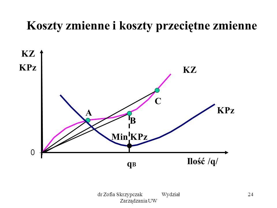 dr Zofia Skrzypczak Wydział Zarządzania UW 24 Koszty zmienne i koszty przeciętne zmienne 0 KZ Ilość /q/ KZ A B C qBqB KPz Min KPz