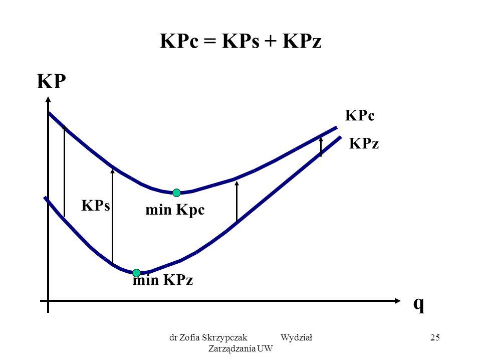 dr Zofia Skrzypczak Wydział Zarządzania UW 25 KPc = KPs + KPz KPc KPz KP q KPs min KPz min Kpc