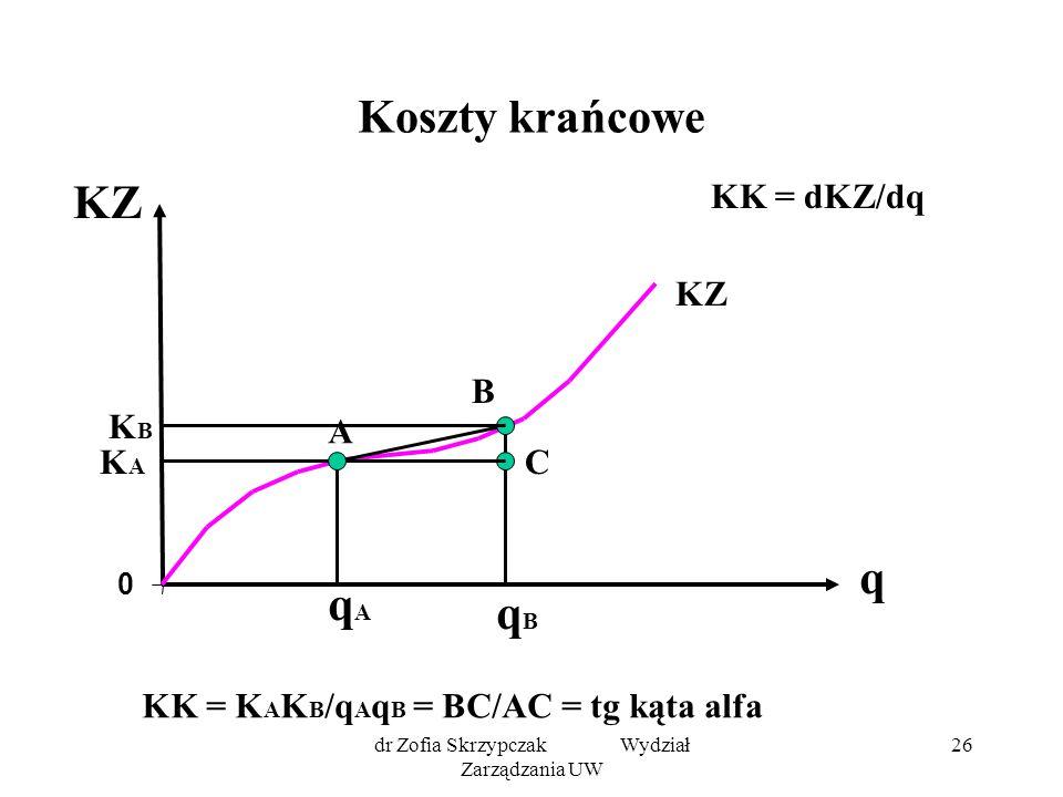 dr Zofia Skrzypczak Wydział Zarządzania UW 26 Koszty krańcowe 0 KZ A B qAqA qBqB KK = dKZ/dq C KZ q KK = K A K B /q A q B = BC/AC = tg kąta alfa KBKB KAKA
