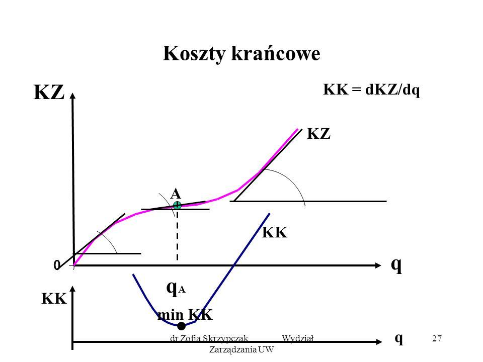 dr Zofia Skrzypczak Wydział Zarządzania UW 27 Koszty krańcowe 0 KZ A qAqA KK = dKZ/dq KZ q KK q min KK
