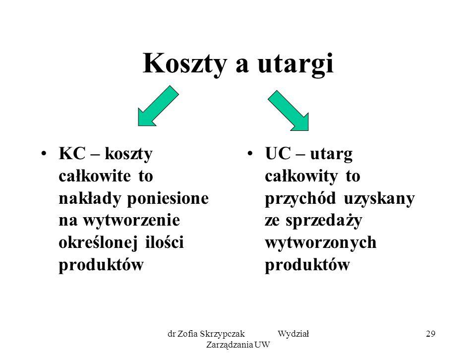 dr Zofia Skrzypczak Wydział Zarządzania UW 29 Koszty a utargi KC – koszty całkowite to nakłady poniesione na wytworzenie określonej ilości produktów UC – utarg całkowity to przychód uzyskany ze sprzedaży wytworzonych produktów