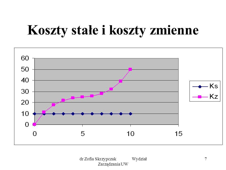 dr Zofia Skrzypczak Wydział Zarządzania UW 7 Koszty stałe i koszty zmienne