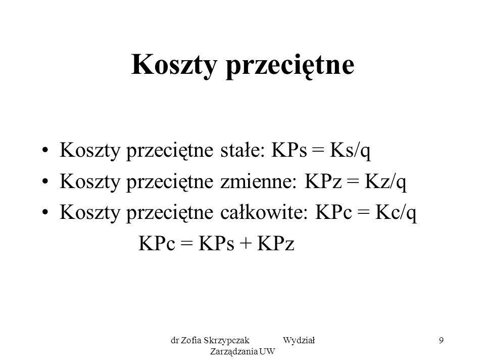 dr Zofia Skrzypczak Wydział Zarządzania UW 9 Koszty przeciętne Koszty przeciętne stałe: KPs = Ks/q Koszty przeciętne zmienne: KPz = Kz/q Koszty przeciętne całkowite: KPc = Kc/q KPc = KPs + KPz