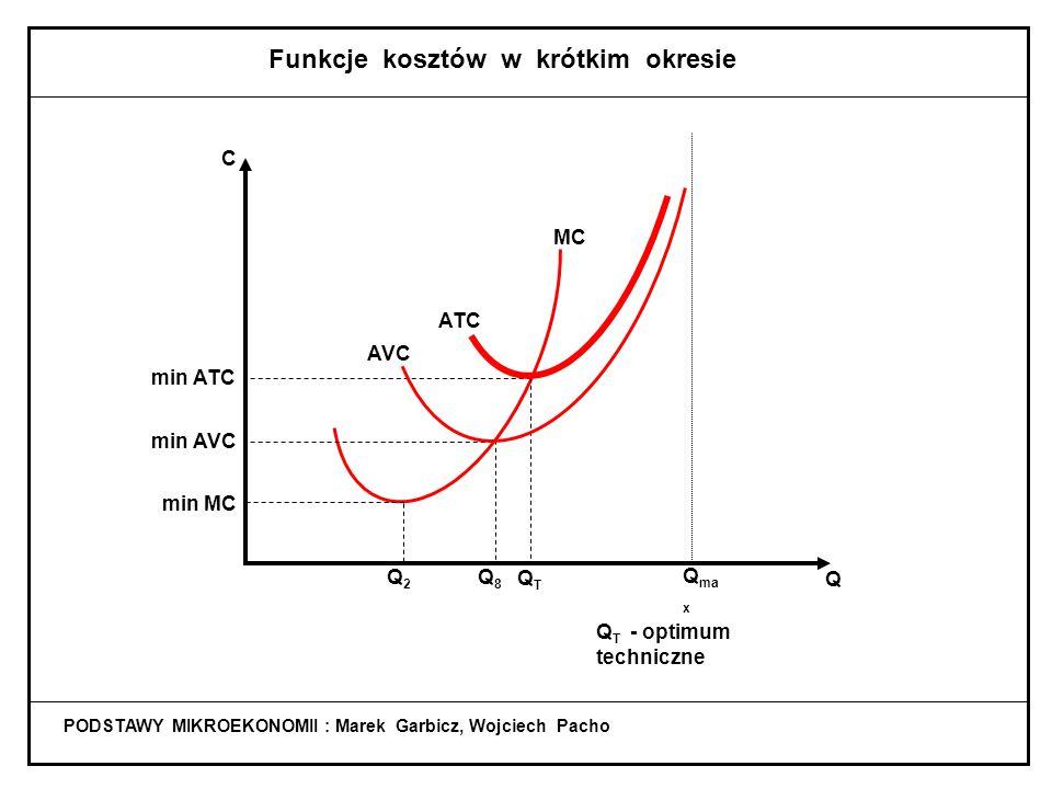 PODSTAWY MIKROEKONOMII : Marek Garbicz, Wojciech Pacho Koszt przeciętny całkowity (ATC) ATC = Q ATC = AFC + AVC TC C TC = FC + VC : Q Q Q Q VC FC Q Q Q = + C C AFC ATC AVC