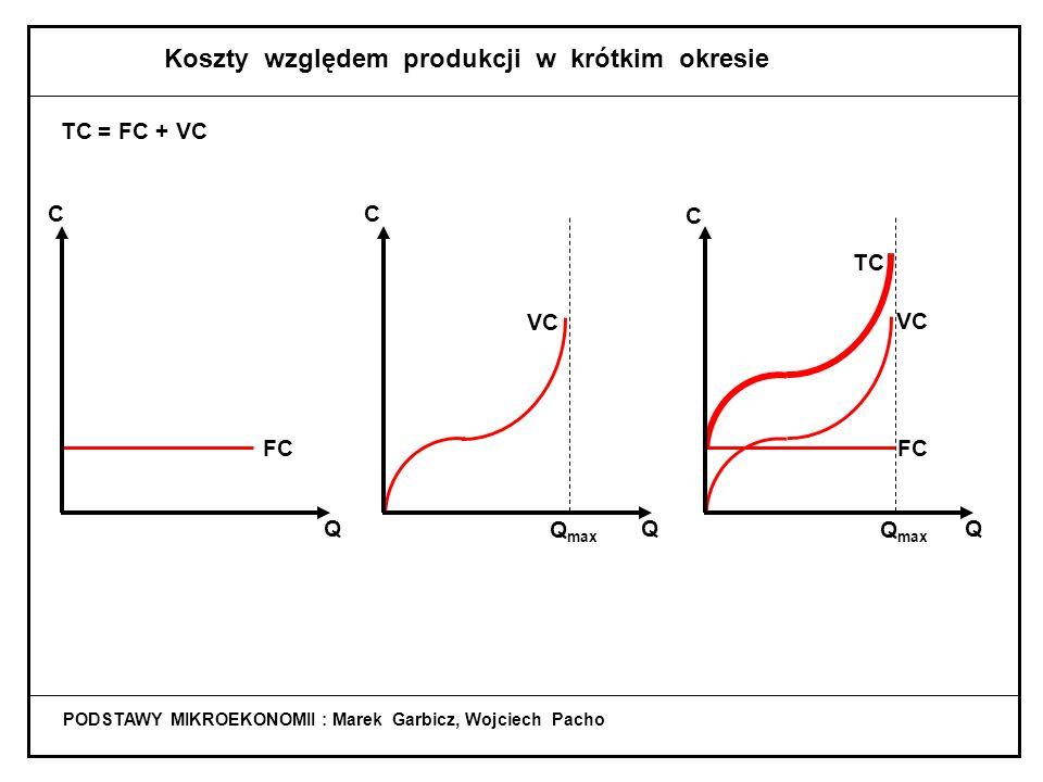 PODSTAWY MIKROEKONOMII : Marek Garbicz, Wojciech Pacho Koszty w przedsiębiorstwie C - koszty Q - produkcja FC - koszty stałe VC - koszty zmienne TC - koszty całkowite MC - koszt krańcowy AFC - koszt przeciętny stały AVC - koszt przeciętny zmienny ATC - koszt przeciętny całkowity