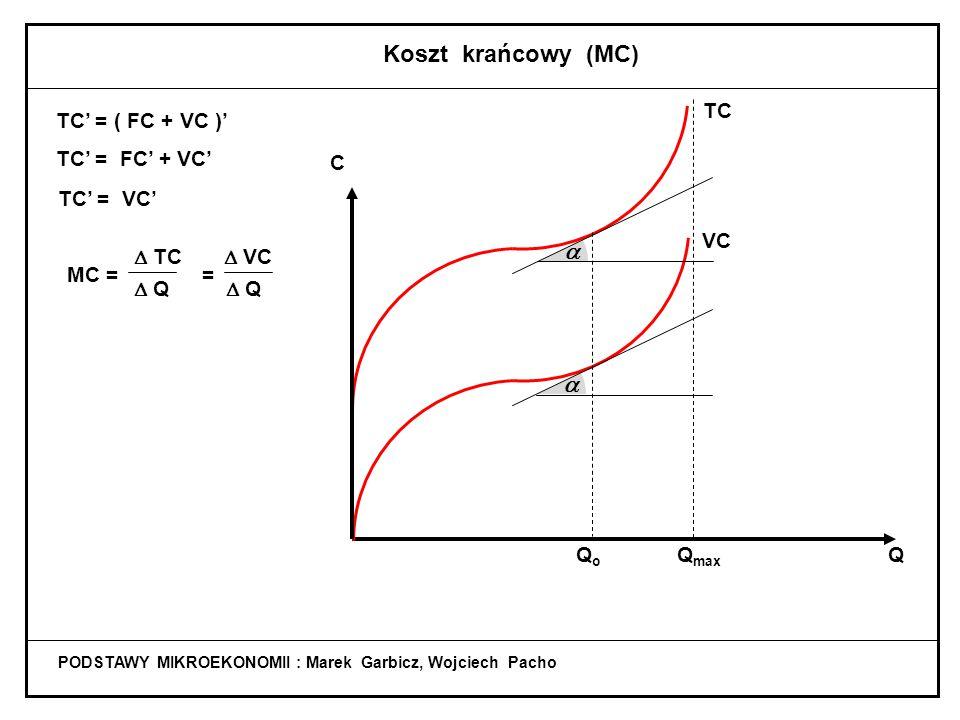 PODSTAWY MIKROEKONOMII : Marek Garbicz, Wojciech Pacho Koszty względem produkcji w krótkim okresie TC = FC + VC CC C FC VC TC VC QQQ Q max