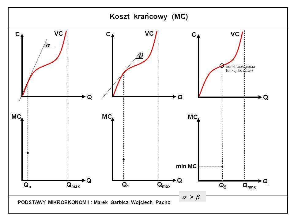 PODSTAWY MIKROEKONOMII : Marek Garbicz, Wojciech Pacho Koszt krańcowy (MC)  >  QoQo Q max C Q Q MC  VC Q1Q1 Q max C Q Q MC  VC Q2Q2 Q max VC min MC C Q Q MC punkt przegięcia funkcji kosztów