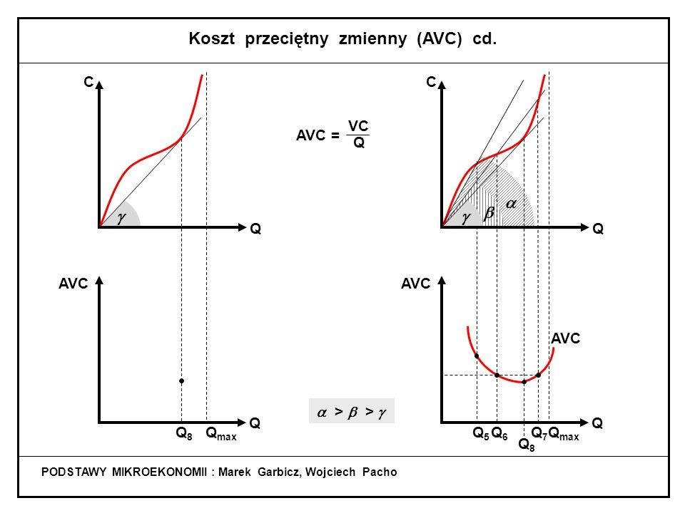  Q5Q5 PODSTAWY MIKROEKONOMII : Marek Garbicz, Wojciech Pacho Koszt przeciętny zmienny (AVC) VC Q AVC = Q max C Q Q AVC  >   Q7Q7 Q6Q6 Q max C Q Q