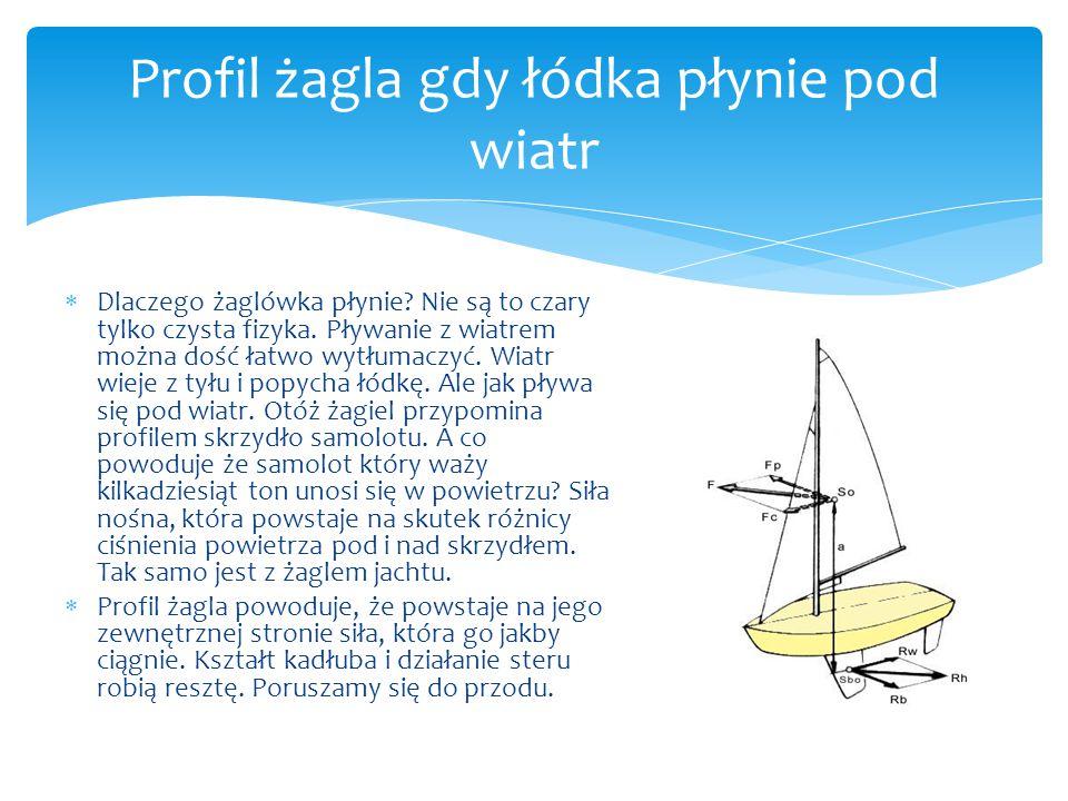 Profil żagla gdy łódka płynie pod wiatr  Dlaczego żaglówka płynie? Nie są to czary tylko czysta fizyka. Pływanie z wiatrem można dość łatwo wytłumacz