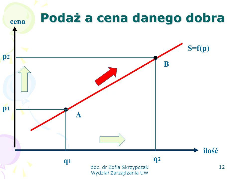doc. dr Zofia Skrzypczak Wydział Zarządzania UW 12 Podaż a cena danego dobra cena ilość p1p1 p2p2 q1q1 q2q2 S=f(p) A B