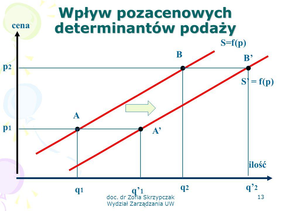 doc. dr Zofia Skrzypczak Wydział Zarządzania UW 13 Wpływ pozacenowych determinantów podaży cena ilość p1p1 p2p2 q1q1 q2q2 S=f(p) A B S' = f(p) A' B' q