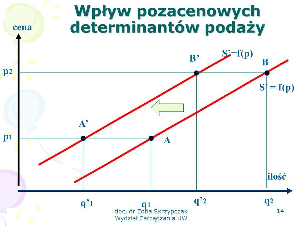 doc. dr Zofia Skrzypczak Wydział Zarządzania UW 14 Wpływ pozacenowych determinantów podaży cena ilość p1p1 p2p2 q' 1 q' 2 S'=f(p) A' B' S' = f(p) A B
