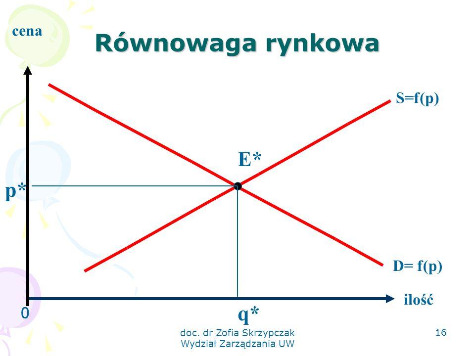doc. dr Zofia Skrzypczak Wydział Zarządzania UW 16 Równowaga rynkowa 0 ilość cena S=f(p) D= f(p) E* q* p*