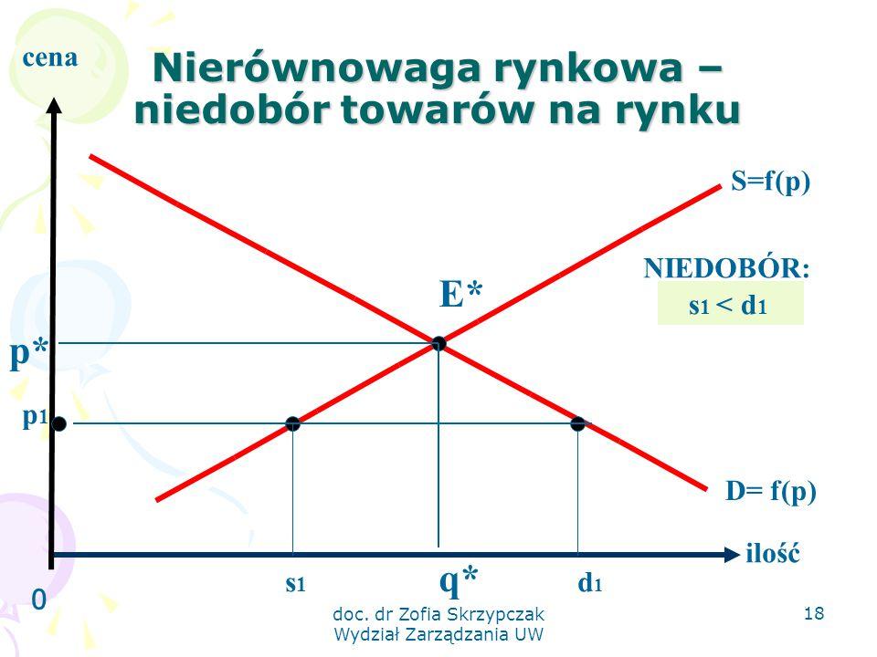 doc. dr Zofia Skrzypczak Wydział Zarządzania UW 18 Nierównowaga rynkowa – niedobór towarów na rynku 0 ilość cena S=f(p) D= f(p) E* q* p* p1p1 s1s1 d1d