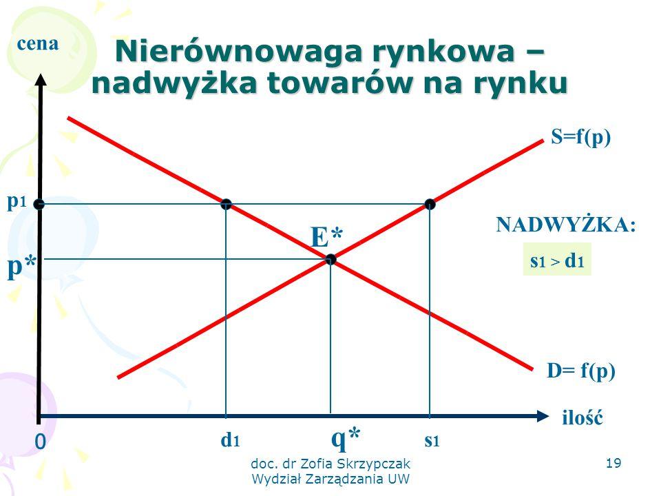 doc. dr Zofia Skrzypczak Wydział Zarządzania UW 19 Nierównowaga rynkowa – nadwyżka towarów na rynku 0 ilość cena S=f(p) D= f(p) E* q* p* p1p1 d1d1 s1s