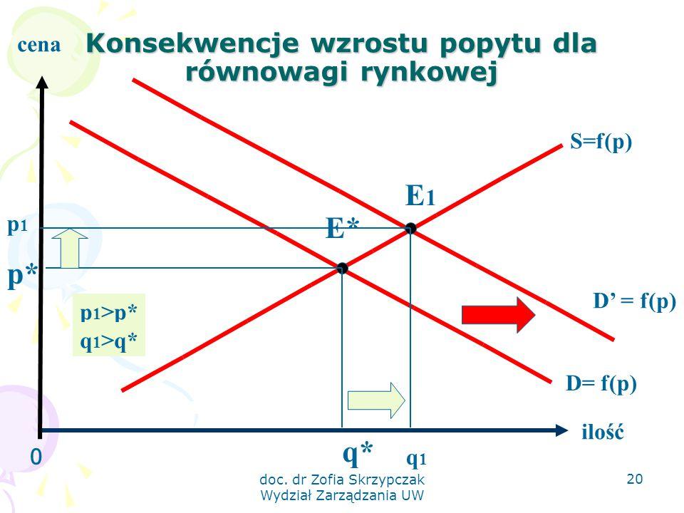 doc. dr Zofia Skrzypczak Wydział Zarządzania UW 20 Konsekwencje wzrostu popytu dla równowagi rynkowej 0 ilość cena S=f(p) D= f(p) E* q* p* D' = f(p) E