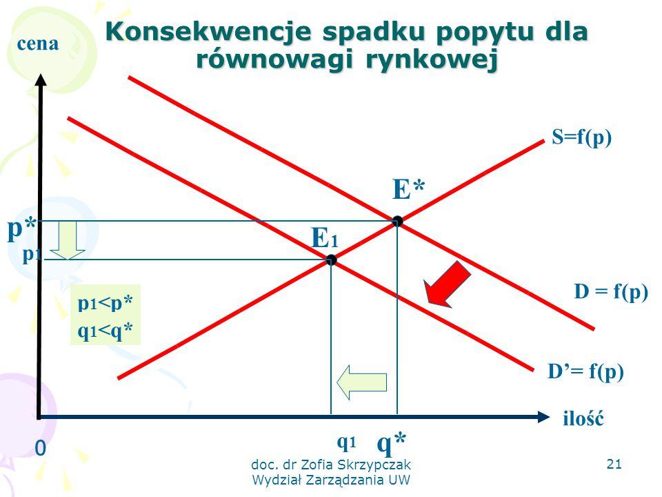 doc. dr Zofia Skrzypczak Wydział Zarządzania UW 21 Konsekwencje spadku popytu dla równowagi rynkowej 0 ilość cena S=f(p) D'= f(p) E1E1 q* p* D = f(p)
