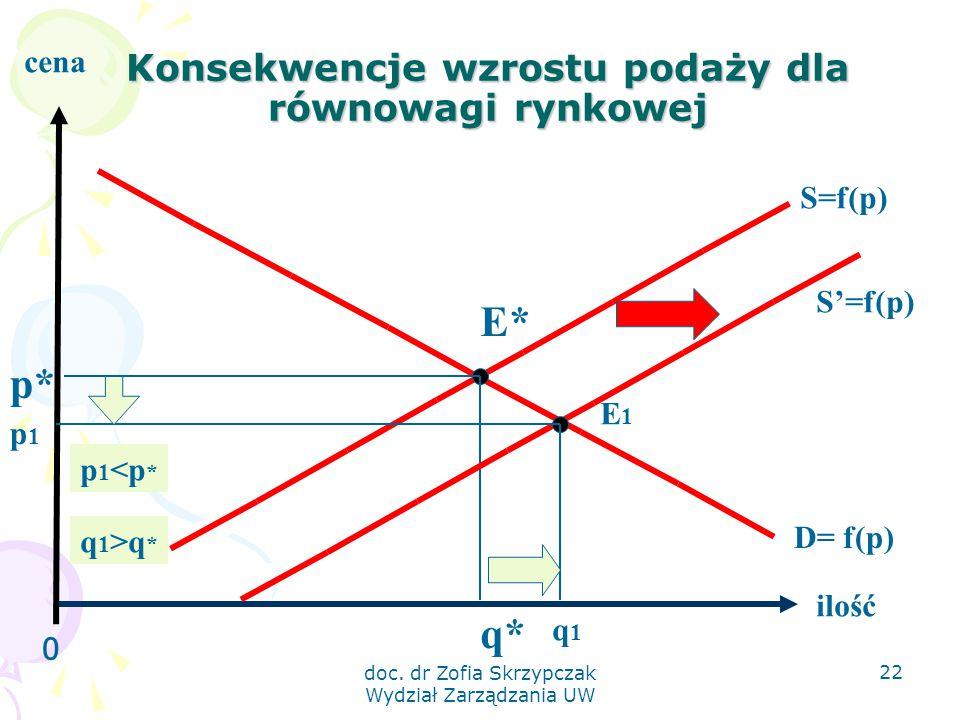 doc. dr Zofia Skrzypczak Wydział Zarządzania UW 22 Konsekwencje wzrostu podaży dla równowagi rynkowej 0 ilość cena S=f(p) D= f(p) E* q* p* S'=f(p) E1E