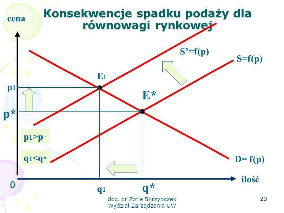 doc. dr Zofia Skrzypczak Wydział Zarządzania UW 23 Konsekwencje spadku podaży dla równowagi rynkowej 0 ilość cena S=f(p) D= f(p) E* q* p* S'=f(p) E1E1