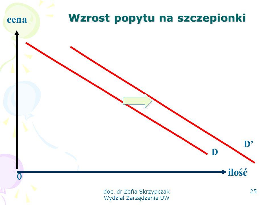 doc. dr Zofia Skrzypczak Wydział Zarządzania UW 25 Wzrost popytu na szczepionki 0 ilość cena D D'