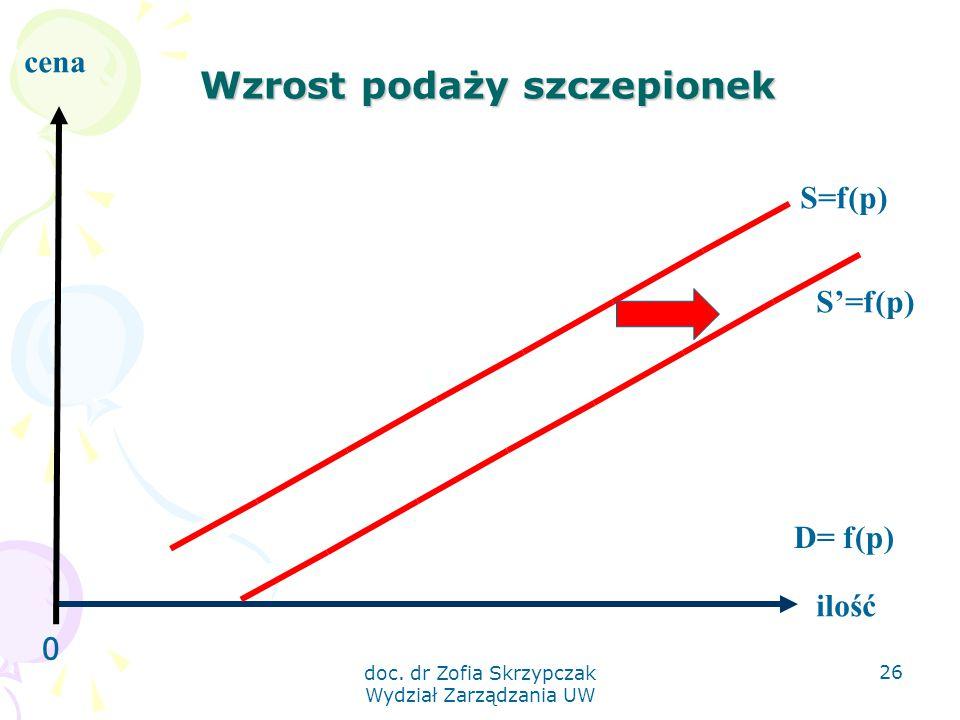 doc. dr Zofia Skrzypczak Wydział Zarządzania UW 26 Wzrost podaży szczepionek 0 ilość cena S=f(p) D= f(p) S'=f(p)
