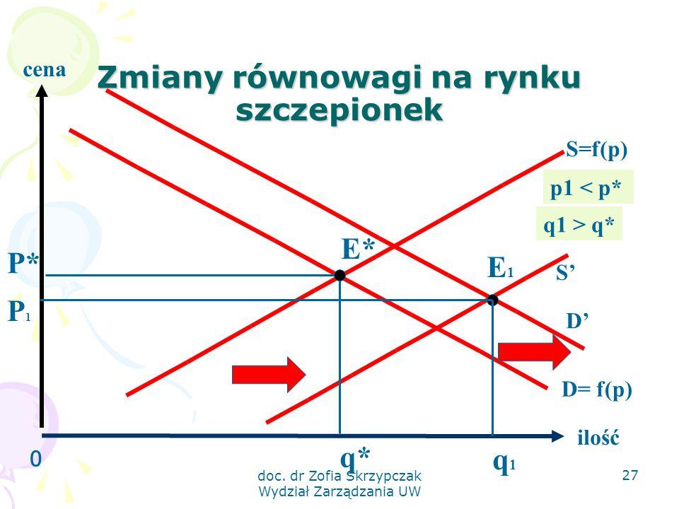 doc. dr Zofia Skrzypczak Wydział Zarządzania UW 27 Zmiany równowagi na rynku szczepionek 0 ilość S=f(p) D= f(p) E* q* P* cena D' S' q1 > q* p1 < p* P1