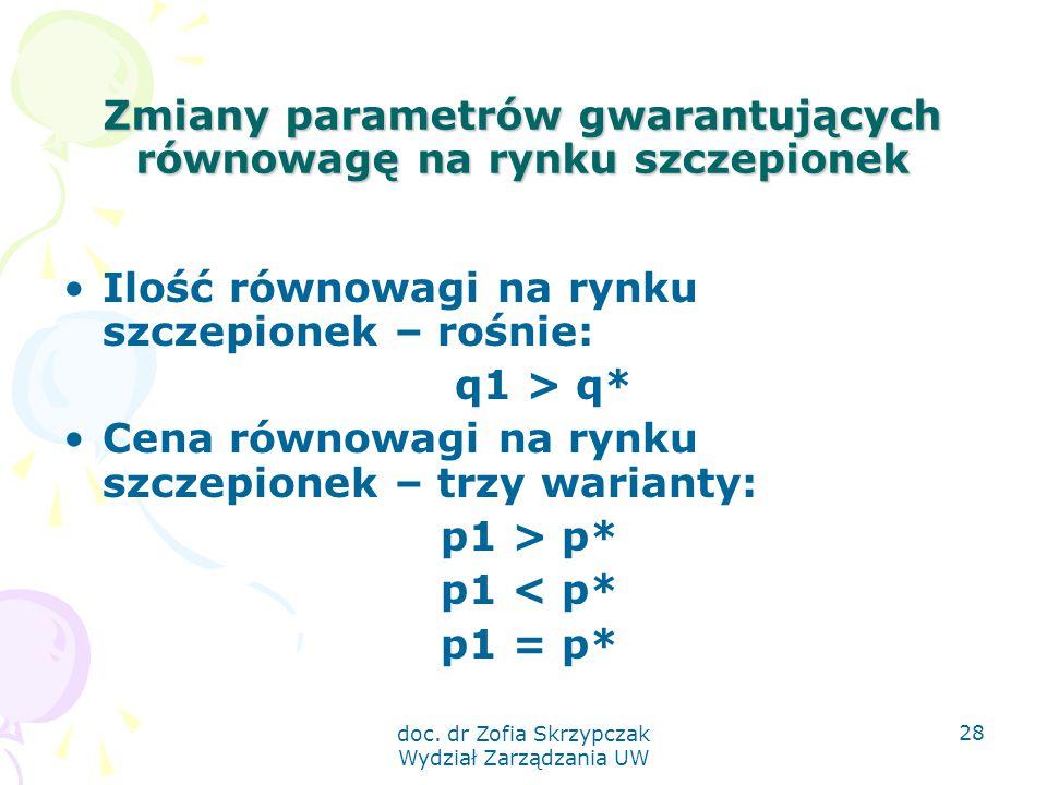 doc. dr Zofia Skrzypczak Wydział Zarządzania UW 28 Zmiany parametrów gwarantujących równowagę na rynku szczepionek Ilość równowagi na rynku szczepione