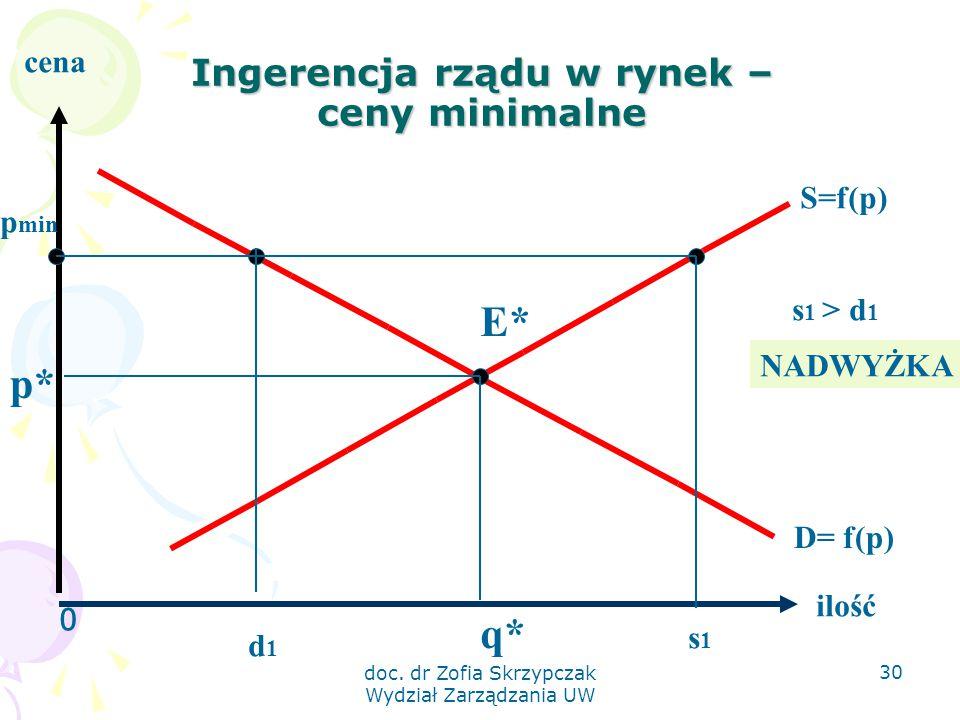 doc. dr Zofia Skrzypczak Wydział Zarządzania UW 30 Ingerencja rządu w rynek – ceny minimalne 0 ilość cena S=f(p) D= f(p) E* q* p* p min d1d1 s1s1 s 1