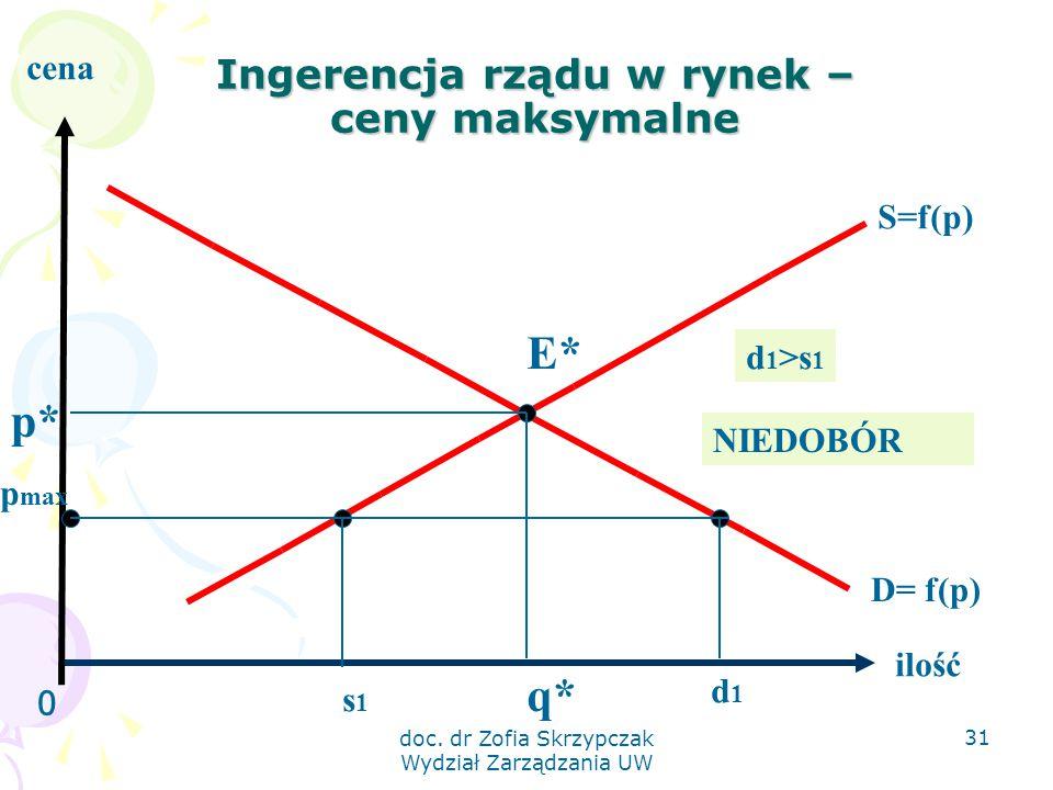 doc. dr Zofia Skrzypczak Wydział Zarządzania UW 31 Ingerencja rządu w rynek – ceny maksymalne 0 ilość cena S=f(p) D= f(p) E* q* p* p max s1s1 d1d1 d 1
