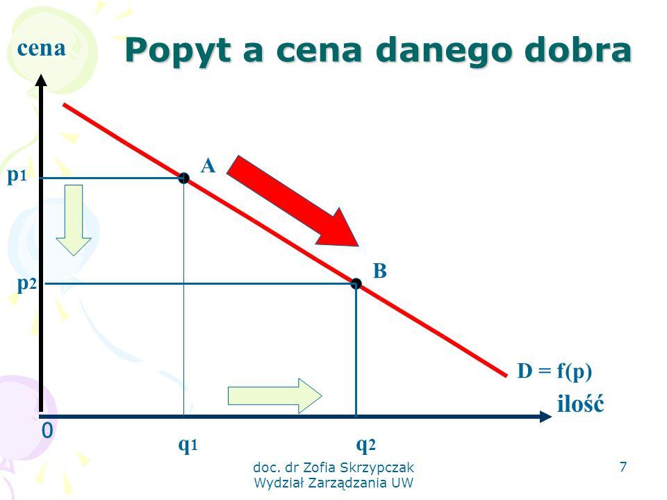 doc. dr Zofia Skrzypczak Wydział Zarządzania UW 7 Popyt a cena danego dobra 0 ilość cena p1p1 q1q1 q2q2 A B p2p2 D = f(p)