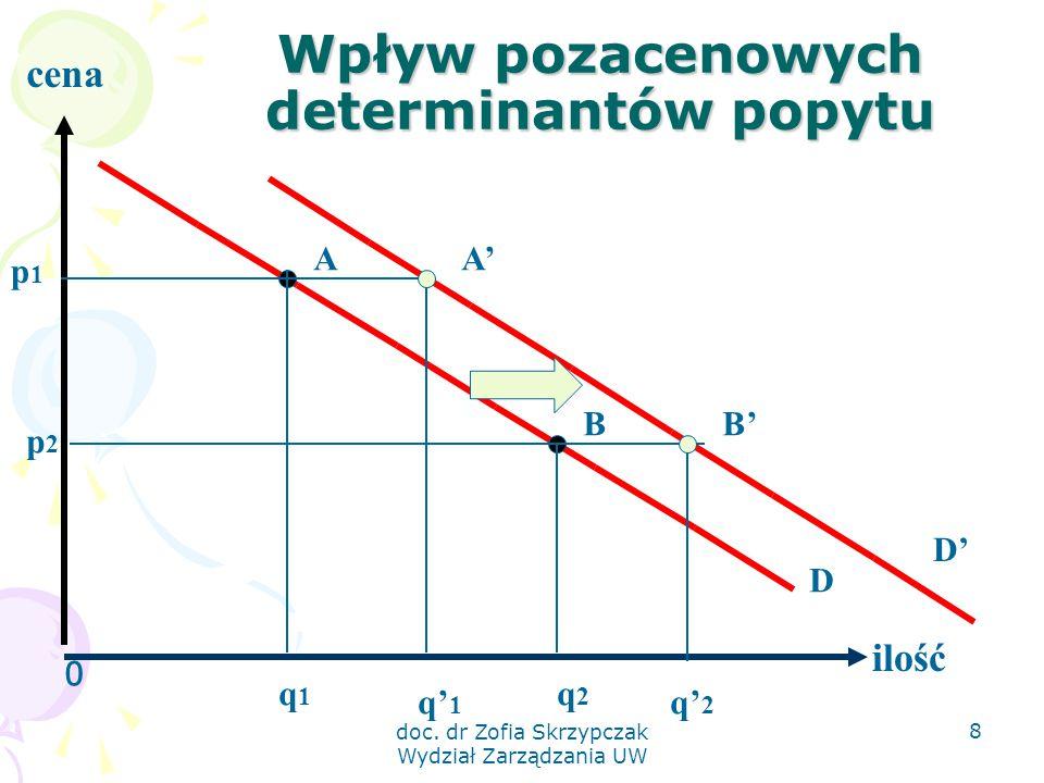 doc. dr Zofia Skrzypczak Wydział Zarządzania UW 8 Wpływ pozacenowych determinantów popytu 0 ilość cena p1p1 q1q1 q2q2 A B p2p2 A' B' q' 1 q' 2 D D'