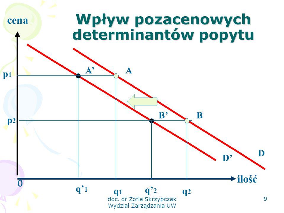 doc. dr Zofia Skrzypczak Wydział Zarządzania UW 9 Wpływ pozacenowych determinantów popytu 0 ilość cena p1p1 q' 1 q' 2 A' B' p2p2 A B q1q1 q2q2 D D'