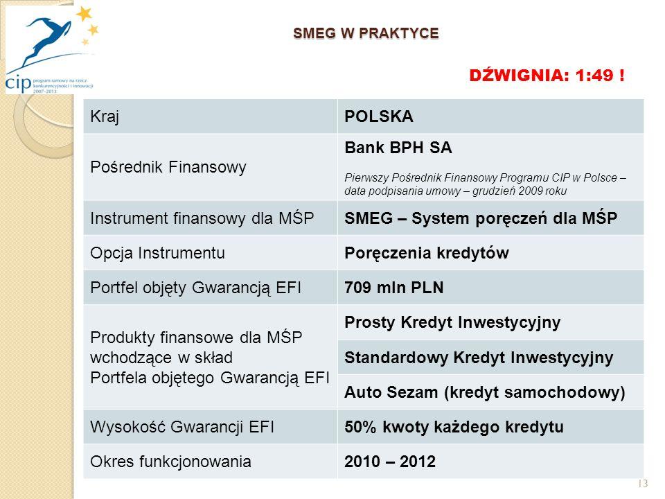 13 SMEG W PRAKTYCE KrajPOLSKA Pośrednik Finansowy Bank BPH SA Pierwszy Pośrednik Finansowy Programu CIP w Polsce – data podpisania umowy – grudzień 2009 roku Instrument finansowy dla MŚPSMEG – System poręczeń dla MŚP Opcja InstrumentuPoręczenia kredytów Portfel objęty Gwarancją EFI709 mln PLN Produkty finansowe dla MŚP wchodzące w skład Portfela objętego Gwarancją EFI Prosty Kredyt Inwestycyjny Standardowy Kredyt Inwestycyjny Auto Sezam (kredyt samochodowy) Wysokość Gwarancji EFI50% kwoty każdego kredytu Okres funkcjonowania2010 – 2012 DŹWIGNIA: 1:49 !