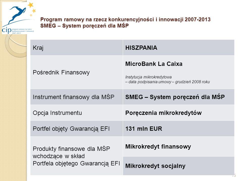 15 Program ramowy na rzecz konkurencyjności i innowacji 2007-2013 SMEG – System poręczeń dla MŚP KrajHISZPANIA Pośrednik Finansowy MicroBank La Caixa Instytucja mikrokredytowa – data podpisania umowy – grudzień 2008 roku Instrument finansowy dla MŚPSMEG – System poręczeń dla MŚP Opcja InstrumentuPoręczenia mikrokredytów Portfel objęty Gwarancją EFI131 mln EUR Produkty finansowe dla MŚP wchodzące w skład Portfela objętego Gwarancją EFI Mikrokredyt finansowy Mikrokredyt socjalny