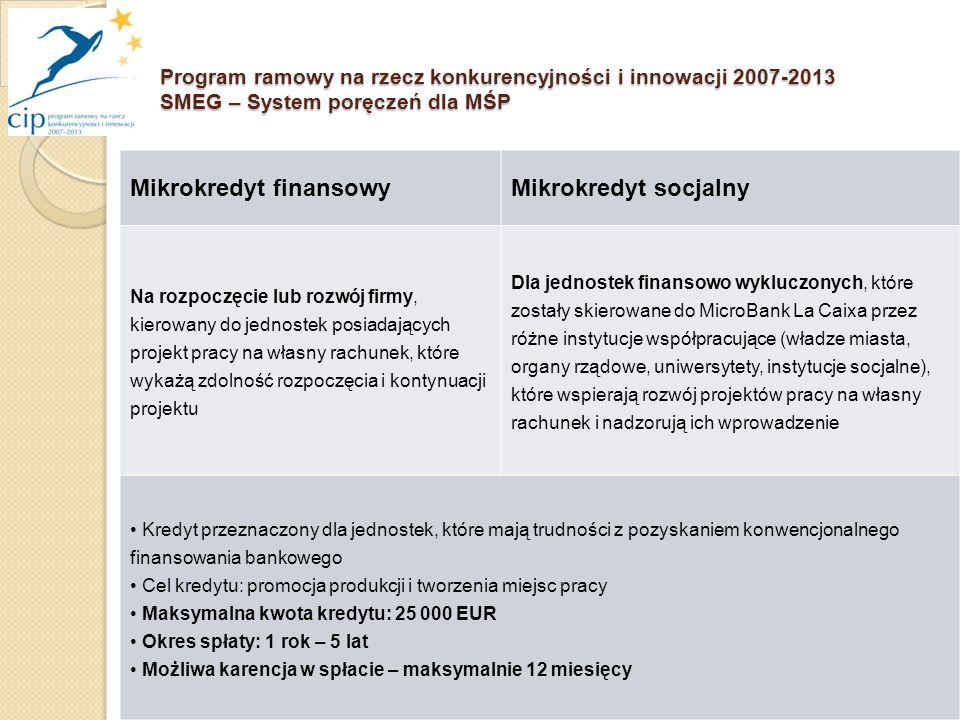16 Program ramowy na rzecz konkurencyjności i innowacji 2007-2013 SMEG – System poręczeń dla MŚP Mikrokredyt finansowyMikrokredyt socjalny Na rozpoczęcie lub rozwój firmy, kierowany do jednostek posiadających projekt pracy na własny rachunek, które wykażą zdolność rozpoczęcia i kontynuacji projektu Dla jednostek finansowo wykluczonych, które zostały skierowane do MicroBank La Caixa przez różne instytucje współpracujące (władze miasta, organy rządowe, uniwersytety, instytucje socjalne), które wspierają rozwój projektów pracy na własny rachunek i nadzorują ich wprowadzenie Kredyt przeznaczony dla jednostek, które mają trudności z pozyskaniem konwencjonalnego finansowania bankowego Cel kredytu: promocja produkcji i tworzenia miejsc pracy Maksymalna kwota kredytu: 25 000 EUR Okres spłaty: 1 rok – 5 lat Możliwa karencja w spłacie – maksymalnie 12 miesięcy
