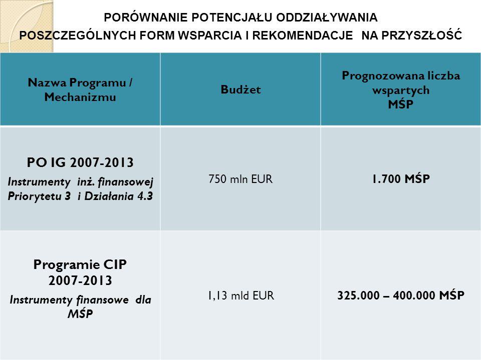 17 Nazwa Programu / Mechanizmu Budżet Prognozowana liczba wspartych MŚP PO IG 2007-2013 Instrumenty inż.