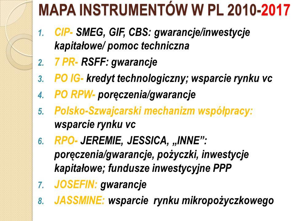 Program ramowy na rzecz konkurencyjności i innowacji 2007- 2013 (CIP): INSTRUMENTY INŻYNIERII FINANSOWEJ Np.