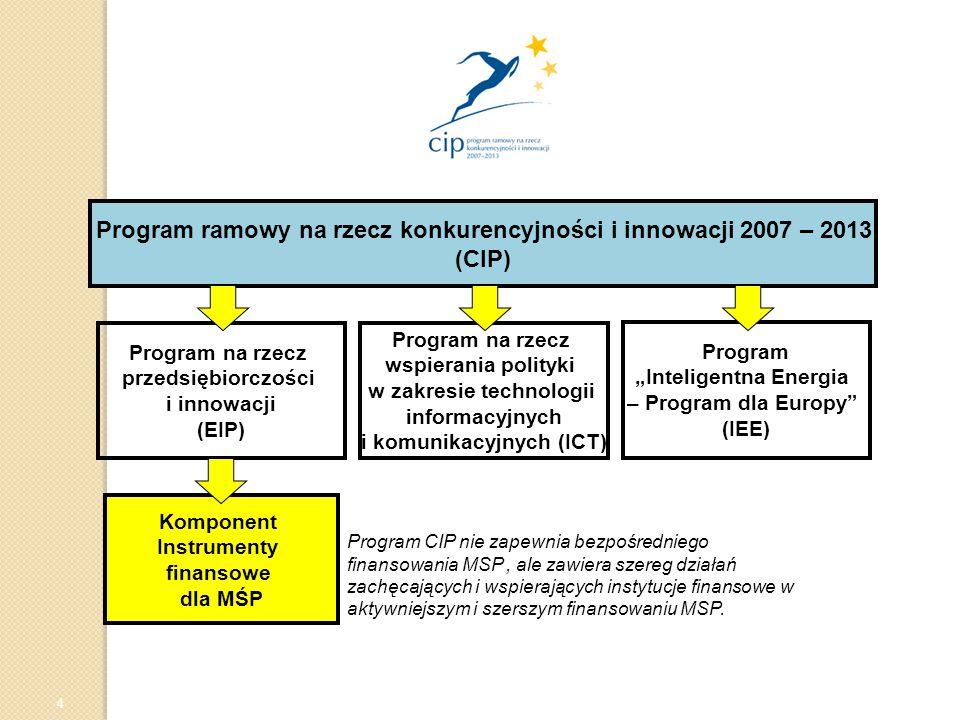 """Polska Agencja Rozwoju Przedsiębiorczości © Europejski Dzień Finansowania MSP - Warszawa 27.06.08 Program ramowy na rzecz konkurencyjności i innowacji 2007- 2013 (CIP): Program ramowy na rzecz konkurencyjności i innowacji 2007 – 2013 (CIP) Program """"Inteligentna Energia – Program dla Europy (IEE) Komponent Instrumenty finansowe dla MŚP Program na rzecz wspierania polityki w zakresie technologii informacyjnych i komunikacyjnych (ICT) Program na rzecz przedsiębiorczości i innowacji (EIP) 4 Program CIP nie zapewnia bezpośredniego finansowania MSP, ale zawiera szereg działań zachęcających i wspierających instytucje finansowe w aktywniejszym i szerszym finansowaniu MSP."""