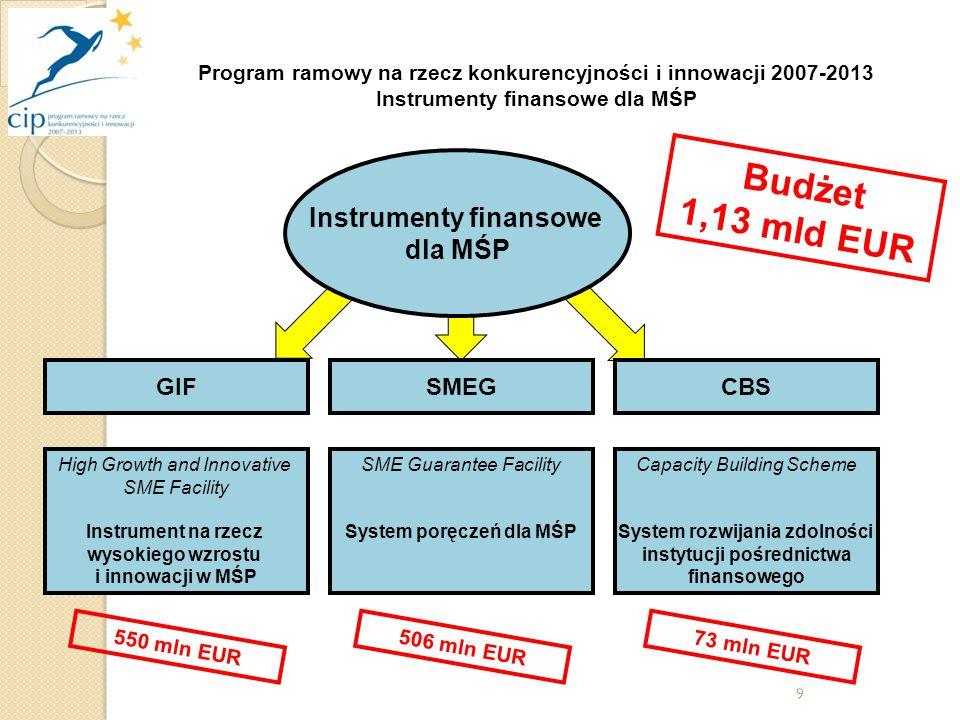 9 Instrumenty finansowe dla MŚP High Growth and Innovative SME Facility Instrument na rzecz wysokiego wzrostu i innowacji w MŚP GIFCBSSMEG SME Guarantee Facility System poręczeń dla MŚP Capacity Building Scheme System rozwijania zdolności instytucji pośrednictwa finansowego Budżet 1,13 mld EUR 550 mln EUR Program ramowy na rzecz konkurencyjności i innowacji 2007-2013 Instrumenty finansowe dla MŚP 506 mln EUR73 mln EUR