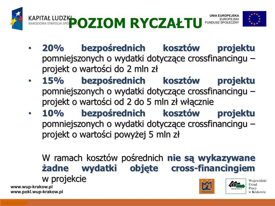 POZIOM RYCZAŁTU 20% bezpośrednich kosztów projektu pomniejszonych o wydatki dotyczące crossfinancingu – projekt o wartości do 2 mln zł 20% bezpośrednich kosztów projektu pomniejszonych o wydatki dotyczące crossfinancingu – projekt o wartości do 2 mln zł 15% bezpośrednich kosztów projektu pomniejszonych o wydatki dotyczące crossfinancingu – projekt o wartości od 2 do 5 mln zł włącznie 15% bezpośrednich kosztów projektu pomniejszonych o wydatki dotyczące crossfinancingu – projekt o wartości od 2 do 5 mln zł włącznie 10% bezpośrednich kosztów projektu pomniejszonych o wydatki dotyczące crossfinancingu – projekt o wartości powyżej 5 mln zł 10% bezpośrednich kosztów projektu pomniejszonych o wydatki dotyczące crossfinancingu – projekt o wartości powyżej 5 mln zł W ramach kosztów pośrednich nie są wykazywane żadne wydatki objęte cross-financingiem w projekcie
