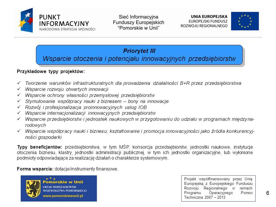 Projekt współfinansowany przez Unię Europejską z Europejskiego Funduszu Rozwoju Regionalnego w ramach Programu Operacyjnego Pomoc Techniczna 2007 – 2013 6 Przykładowe typy projektów: Tworzenie warunków infrastrukturalnych dla prowadzenia działalności B+R przez przedsiębiorstwa Wsparcie rozwoju otwartych innowacji Wsparcie ochrony własności przemysłowej przedsiębiorstw Stymulowanie współpracy nauki z biznesem – bony na innowacje Rozwój i profesjonalizacja proinnowacyjnych usług IOB Wsparcie internacjonalizacji innowacyjnych przedsiębiorstw Wsparcie przedsiębiorstw i jednostek naukowych w przygotowaniu do udziału w programach międzyna- rodowych Wsparcie współpracy nauki i biznesu, kształtowanie i promocja innowacyjności jako źródła konkurencyj- ności gospodarki Typy beneficjentów: przedsiębiorstwa, w tym MŚP, konsorcja przedsiębiorstw, jednostki naukowe, instytucje otoczenia biznesu, klastry, jednostki administracji publicznej, w tym ich jednostki organizacyjne, lub wyłonione podmioty odpowiadające za realizację działań o charakterze systemowym.