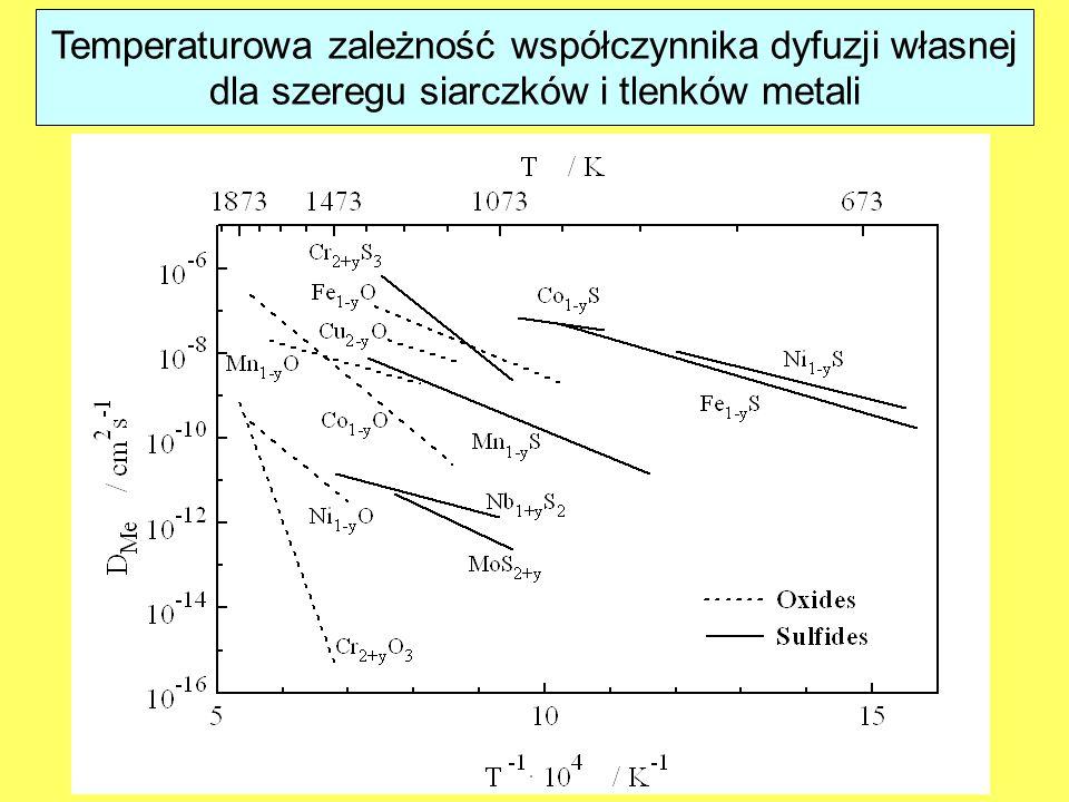 Temperaturowa zależność współczynnika dyfuzji własnej dla szeregu siarczków i tlenków metali